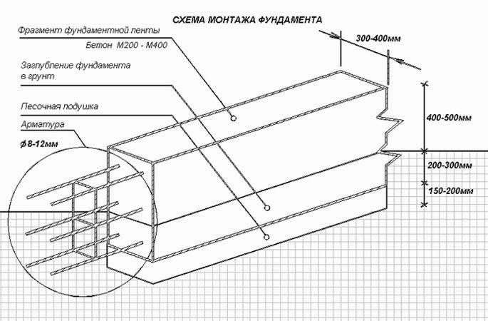 Армирование ленточного фундамента пошаговая инструкция