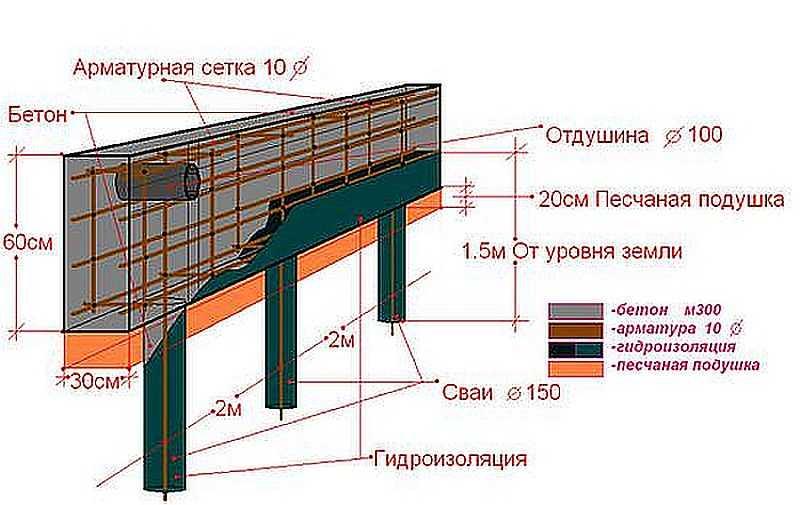 Как правильно сделать свайно ленточный фундамент
