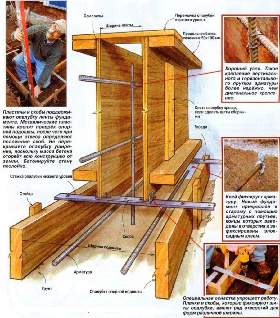 Схема монтажа опалубки фундаментов