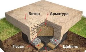 Плитный фундамент с ребрами жесткости вниз: этапы возведения