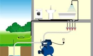 Водоснабжение дома из колодца особенности системы, схемы и необходимое оборудование