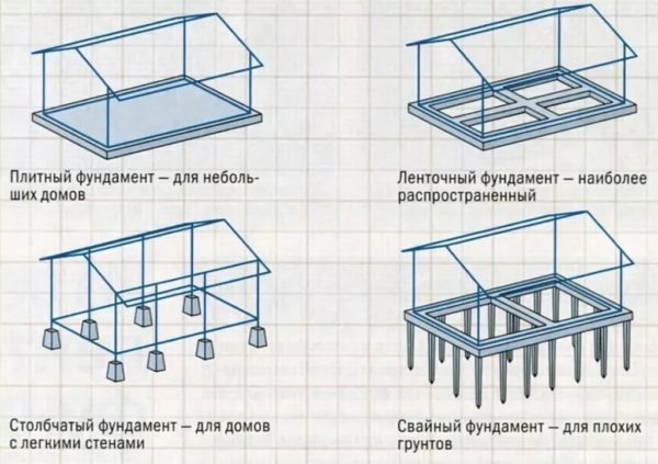 Типы и виды фундамента