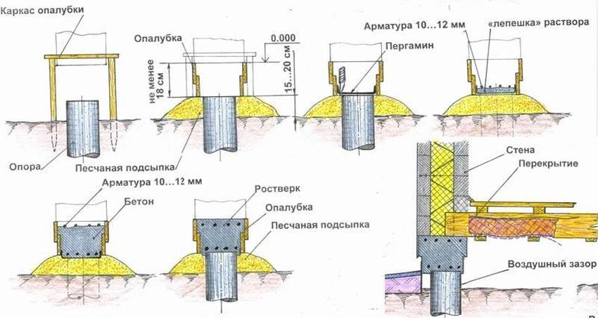 Свайно-ростверковый фундамент: параметры и харвктеристики