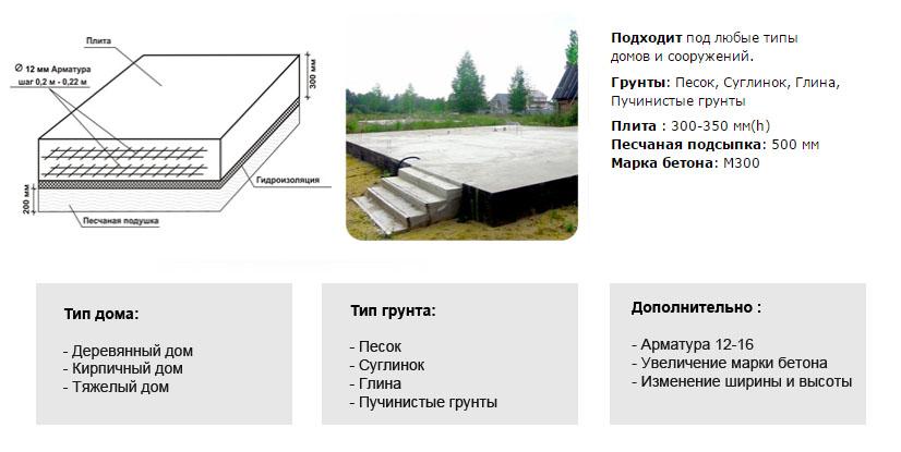Технология устройства плитного фундамента