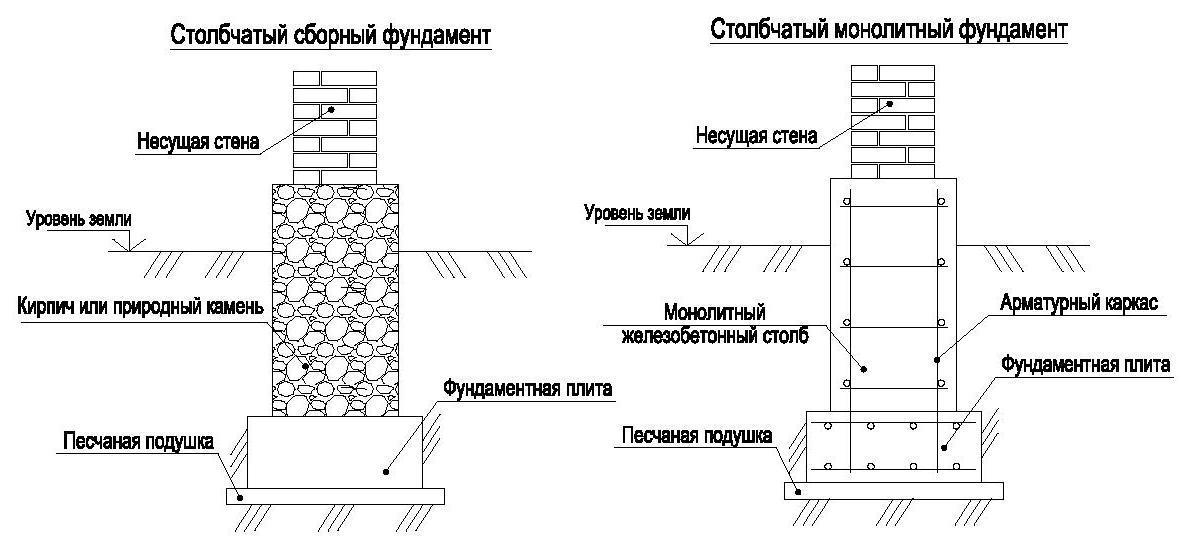 Конструктивные отличия столбчатых фундаментов