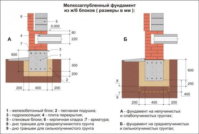 результате термобелье бетонный фундамент для двухэтажного дома производителей