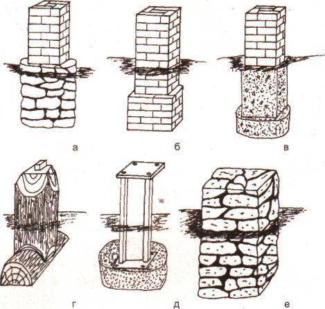 как самому построить столбчатый фундамент