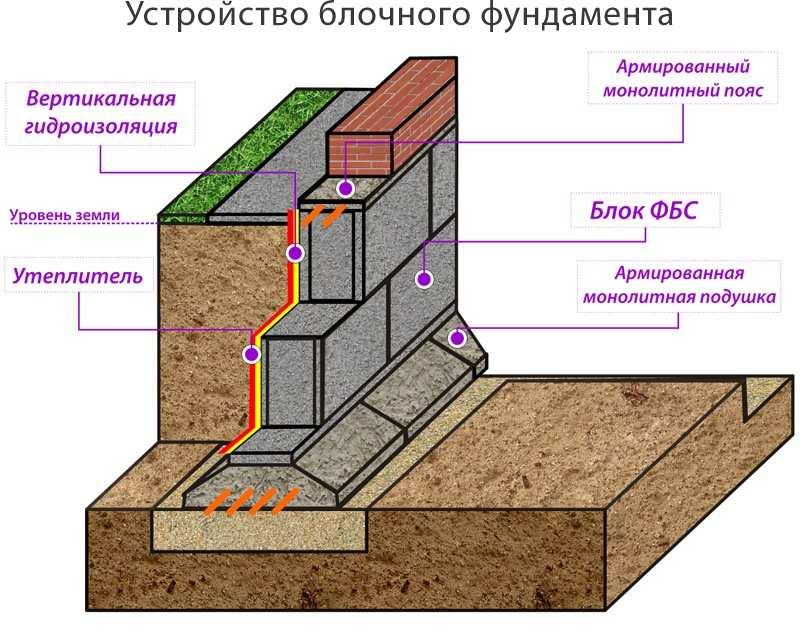 устройство фундамента из блоков фбс