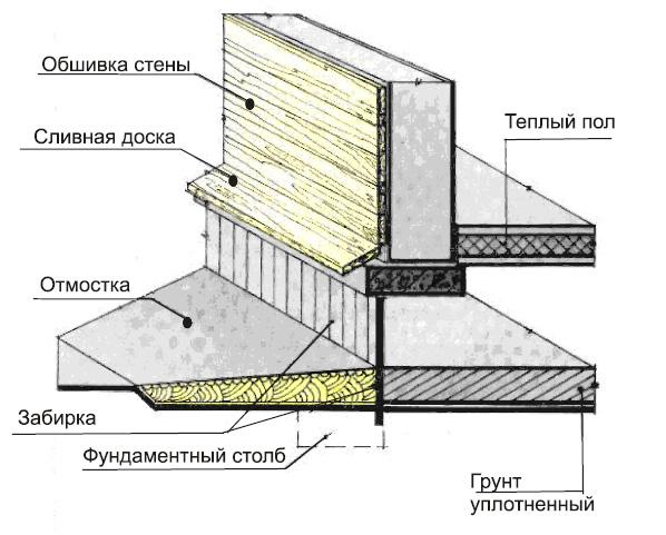 столбчатый фундамент инструкция