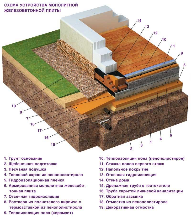 плитный фундамент расчет толщины