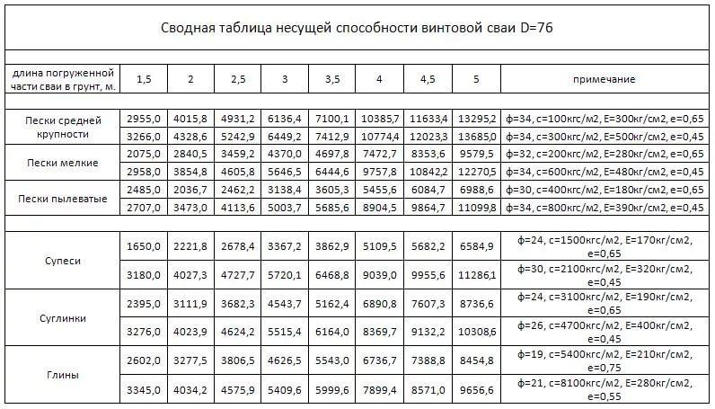 расчет фундамента на винтовых сваях онлайн калькулятор