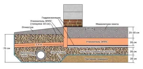 пенополиуретановые плиты для утепления