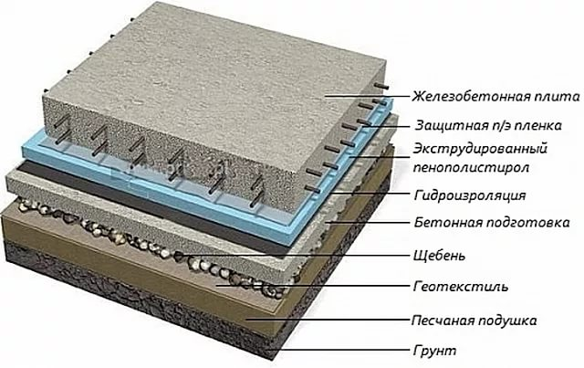 утепление плиты фундамента