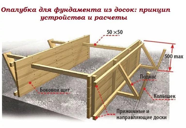 как делать опалубку для ленточного фундамента