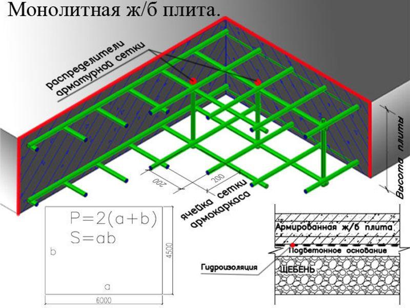 тонкое комбинированное расчёт фундаментной плиты калькулятор также норвежское шерстяное