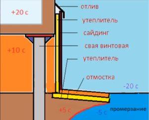 как закрыть свайный фундамент дома