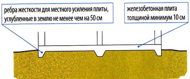 плитный фундамент с ребрами жесткости вниз