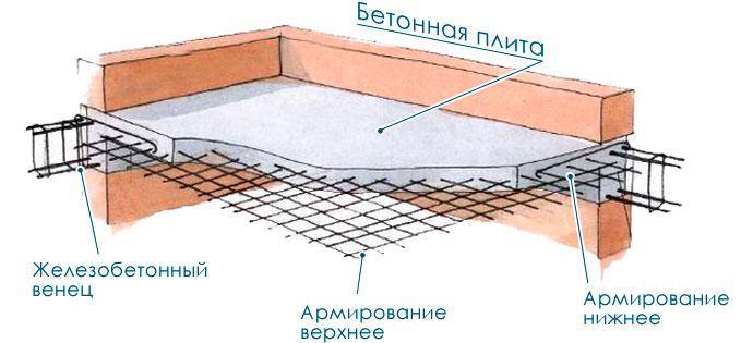 армирование плит перекрытия