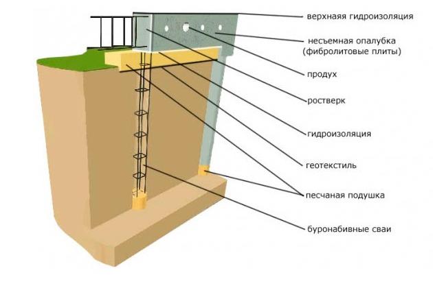 Как сделать буронабивной фундамент с ростверком