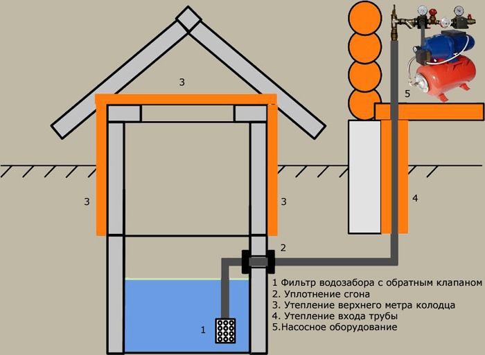 водопровод на даче из колодца