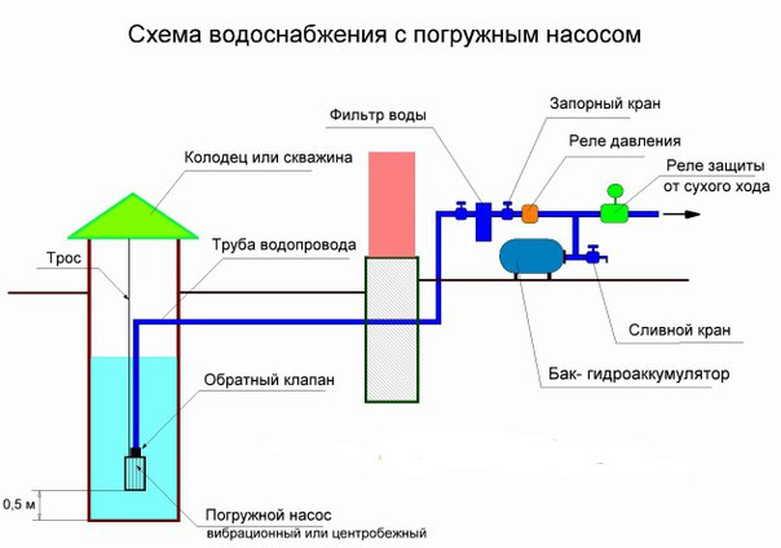 Схема подключения погружного насос для колодца