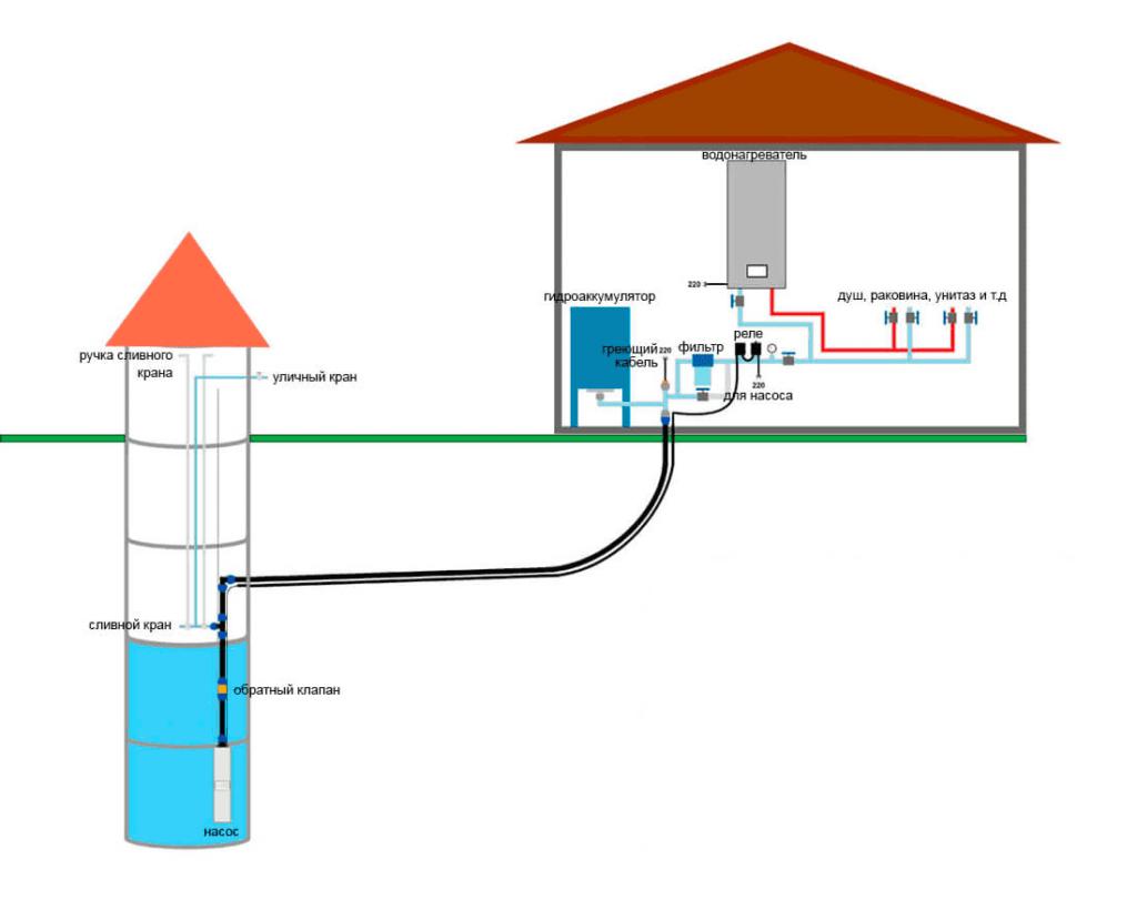как провести воду в дом из скважины