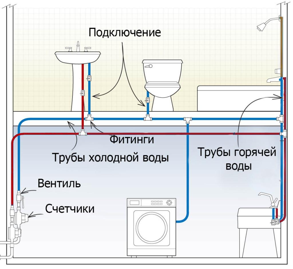 Последовательное соединение водозаборных точек