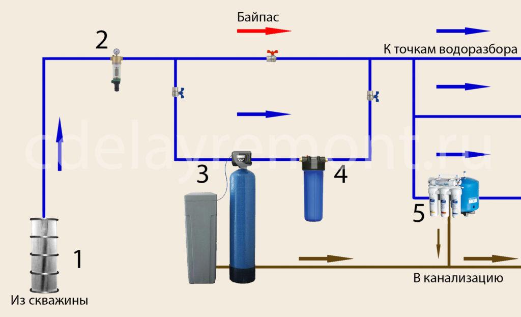 фильтр для воды для скважины