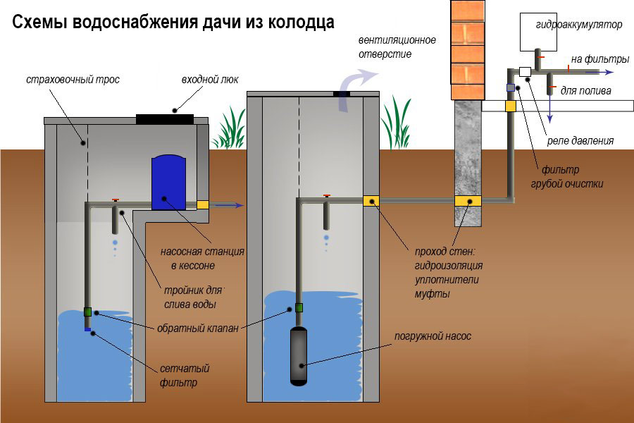 водопровод из колодца