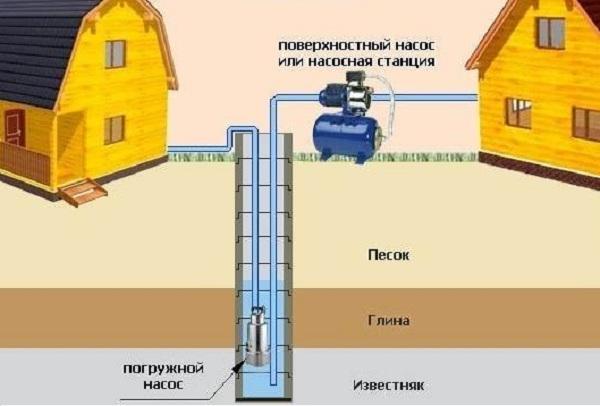 насосы для скважин