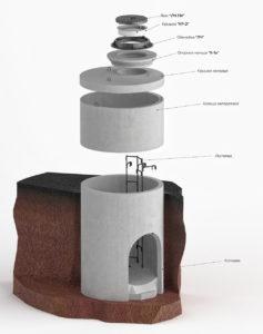 колодцы водопроводные из железобетона
